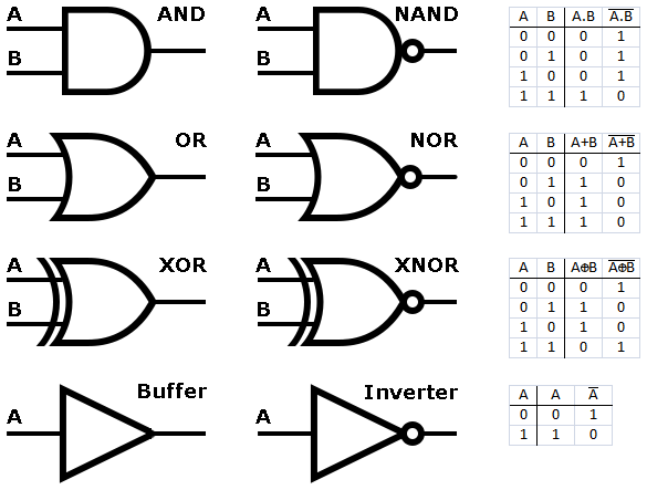 digital logic circuit symbols